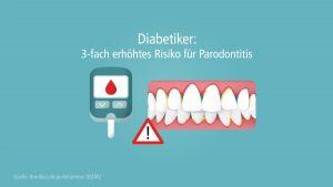Menschen mit Diabetes haben ein dreifach erhöhtes Risiko für eine Parodontitis, früher auch als Parodontose bezeichnet. Um Entzündungen aber auch Karies vorzubeugen, sollten Diabetiker Zähne und Zahnfleisch gut pflegen.