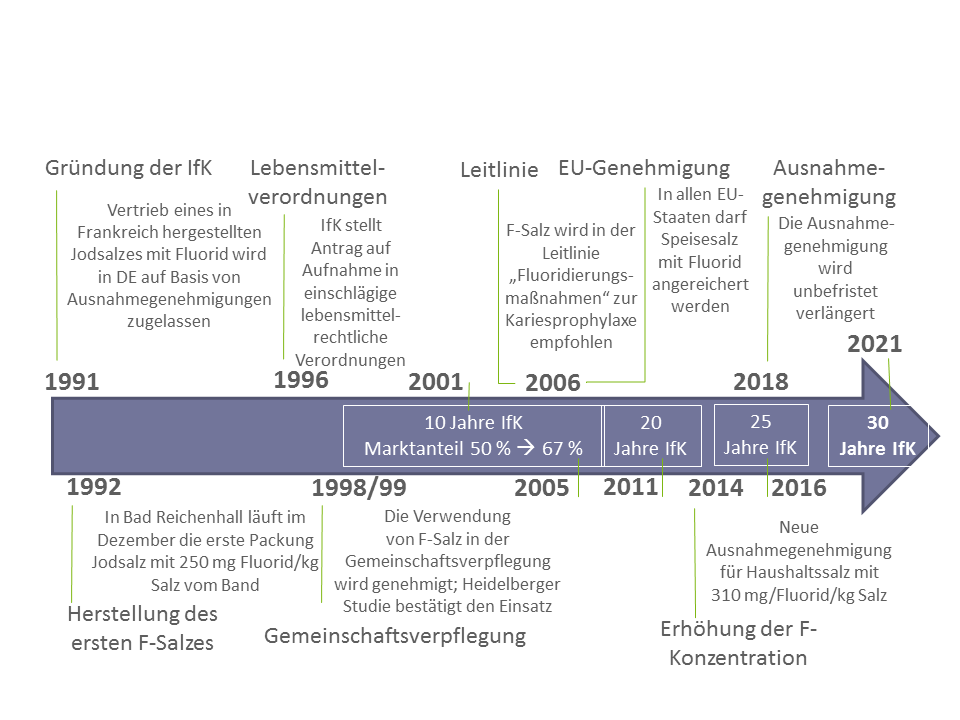 Die Meilensteine aus 30 Jahren IfK.